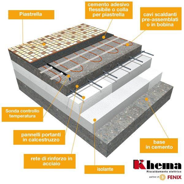 _FENIX_MCE2021_Prodotti_cavi-scaldanti_khema_stratificazione_diretto_cemento_senza_f-board